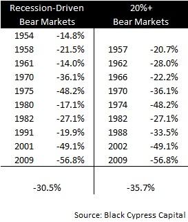 Bear Market Returns