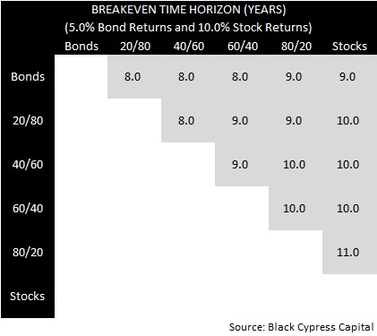 Breakeven Horizon 5% / 10% Asset Allocation