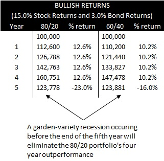 Breakeven Horizon 3% / 15% Recession