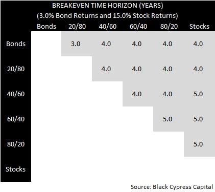 Breakeven Horizon 3% / 15%