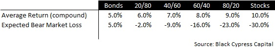 Historical Forecast Returns Asset Allocation
