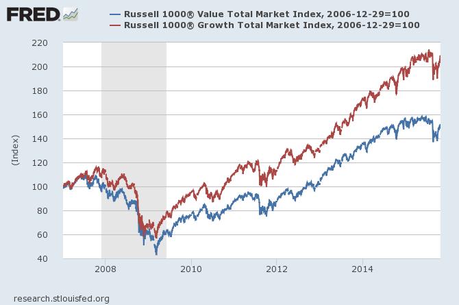 Value vs. Growth Value Stocks